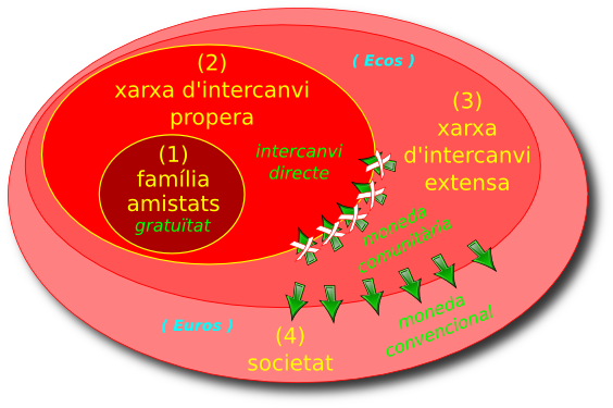 Cercles concèntrics d'economia de les xarxes d'intercanvi